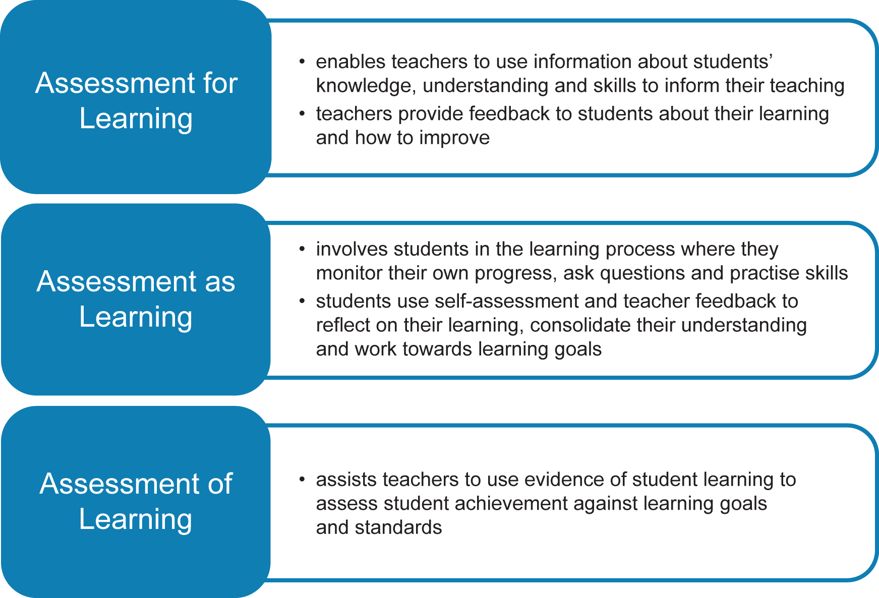 evaluation of learning D17 evaluating learning | 3 issues to consider when designing evaluation of education and training • evaluation should have a purpose think.