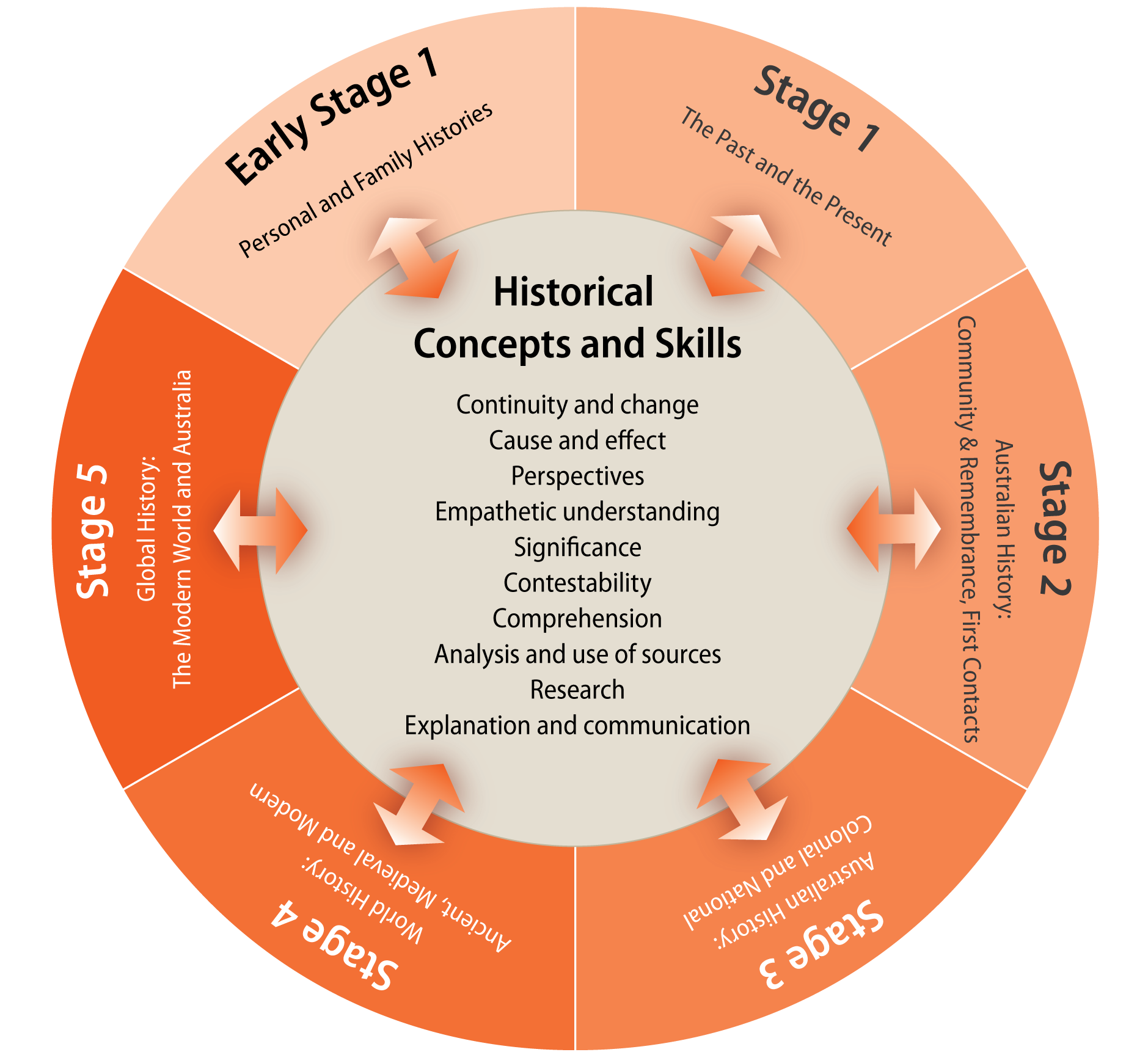 history sbq skills Mrsocialstudiessingapore search this site sec 3e/na - 4e/5na social studies lessons and resources a governance  sbq skills  before answering the sbq, always identify the issue.