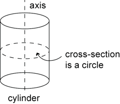 Cross Sectional Area of a Cylinder a Cylinder With Cross Section